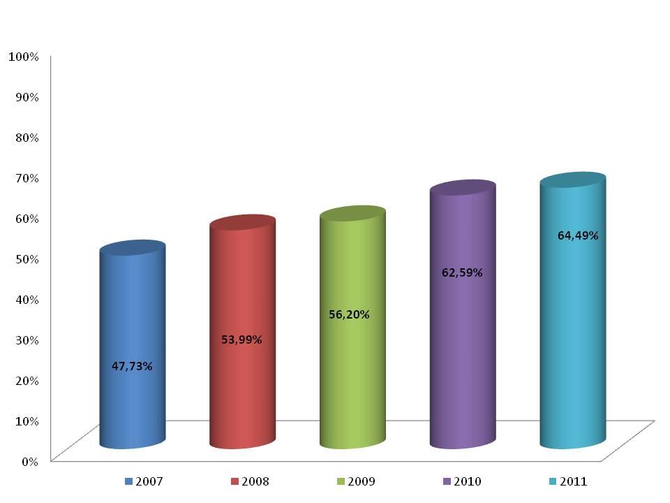 Figura 1. Porcentaje de solicitudes de patente internacionales (PCT) en el campo de la biotecnología, de origen español, abandonadas, según su año de prioridad. Fuente: Creación propia.